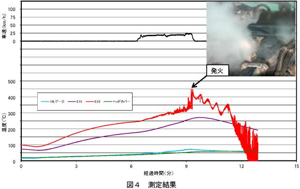 アイドルで暖機後、20km/h で低速運転をしている途中で、エンジンが破損してエンジン上部から発煙・発火し、自然消火した。