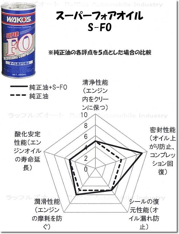 添加剤比較 S-FO